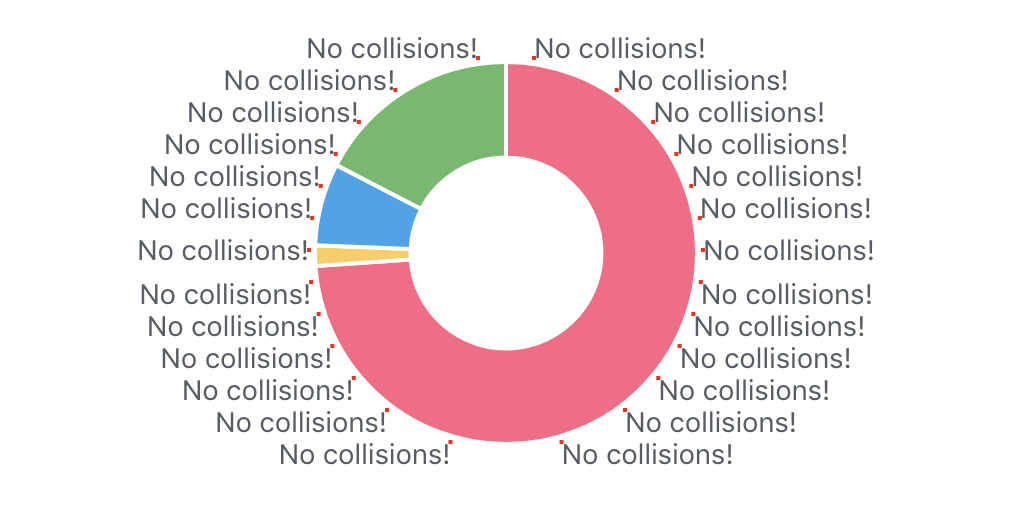 Labeling pie charts without collisions / Rob Crocombe